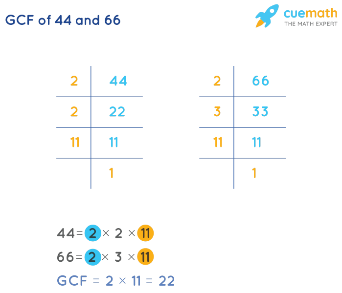 GCF of 44 and 66 by Prime Factorization