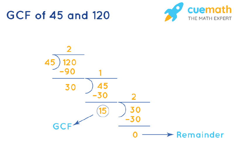 GCF of 45 and 120 by Long Division