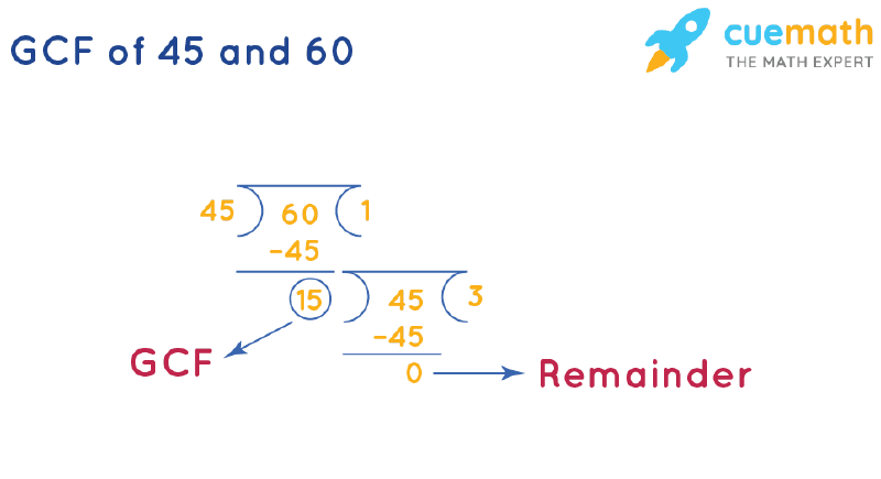 GCF of 45 and 60 by Long Division