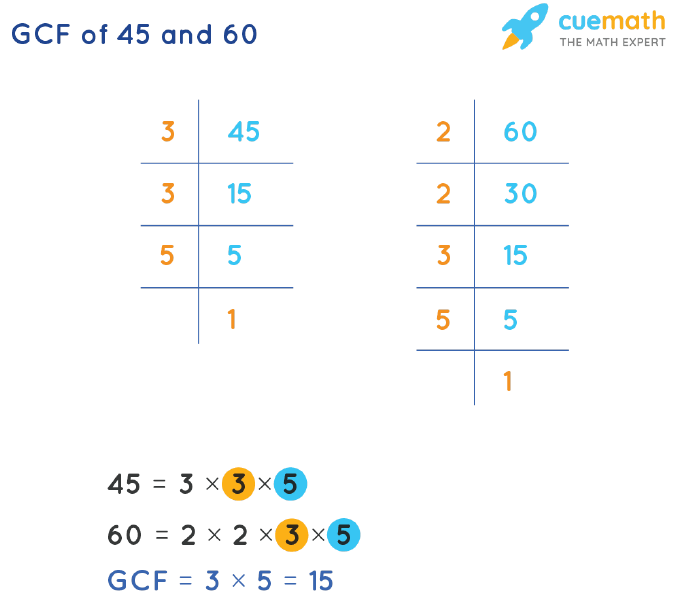 GCF of 45 and 60 by Prime Factorization
