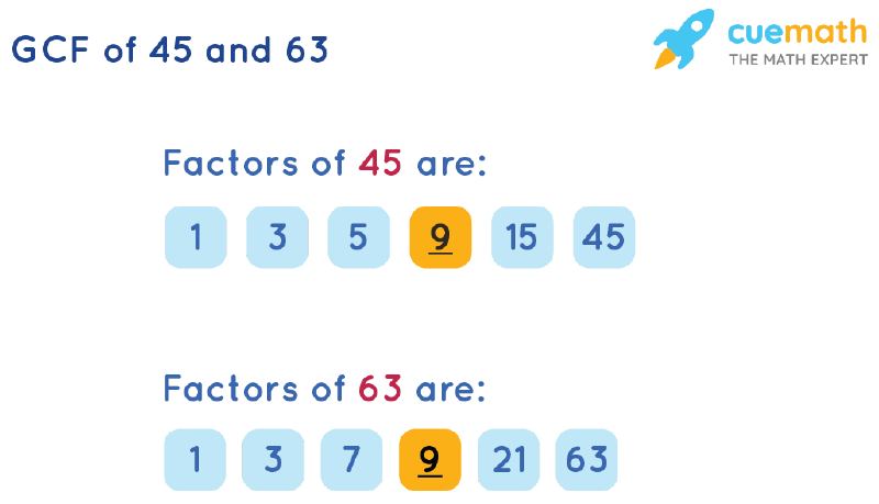 GCF of 45 and 63 by Listing Common Factors