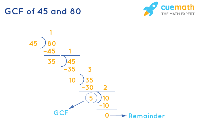 GCF of 45 and 80 by Long Division