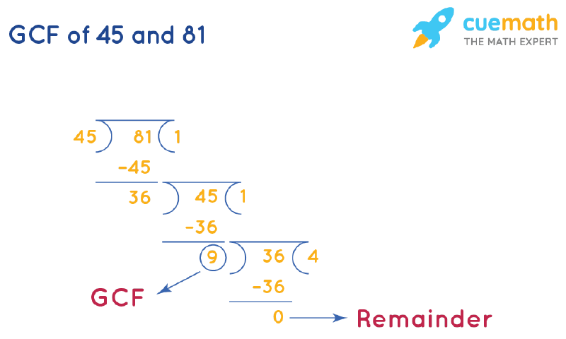 GCF of 45 and 81 by Long Division