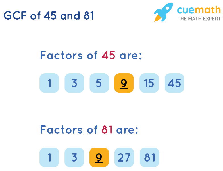 GCF of 45 and 81 by Listing Common Factors