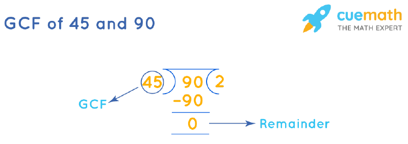GCF of 45 and 90 by Long Division