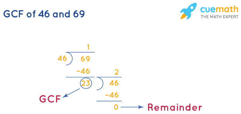 GCF of 46 and 69 by Long Division