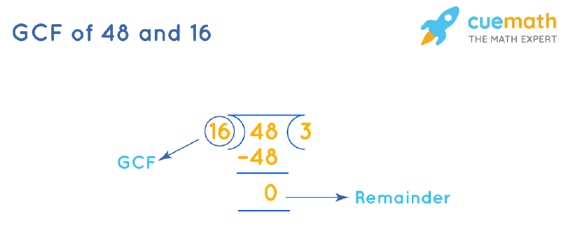 GCF of 48 and 16 by Long Division