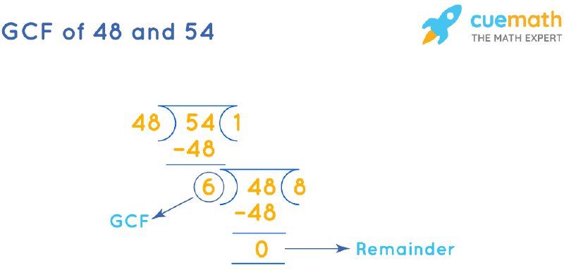 GCF of 48 and 54 by Long Division
