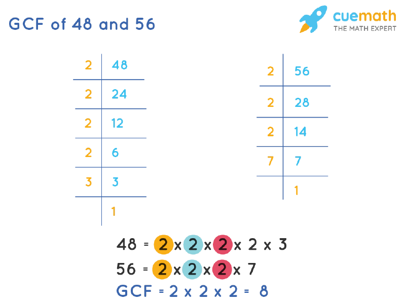 GCF of 48 and 56 by Prime Factorization