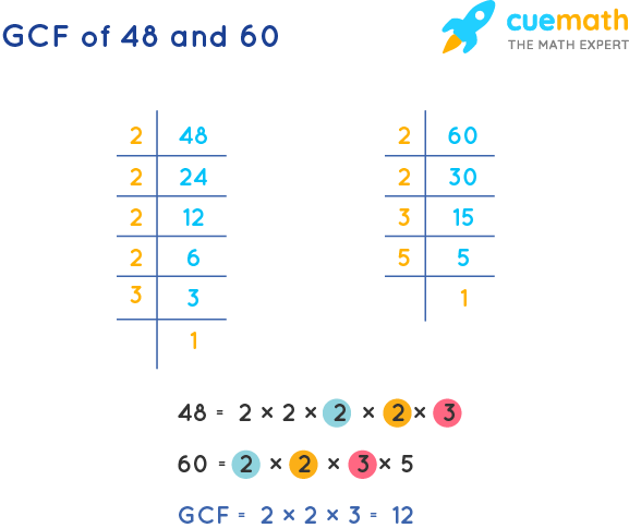 GCF of 48 and 60 by Prime Factorization