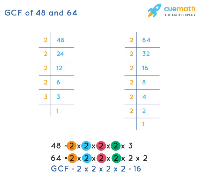 GCF of 48 and 64 by Prime Factorization