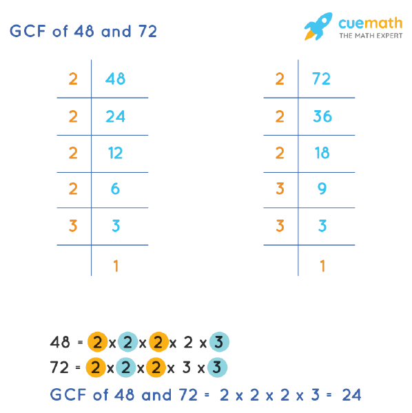 GCF of 48 and 72 by Prime Factorization