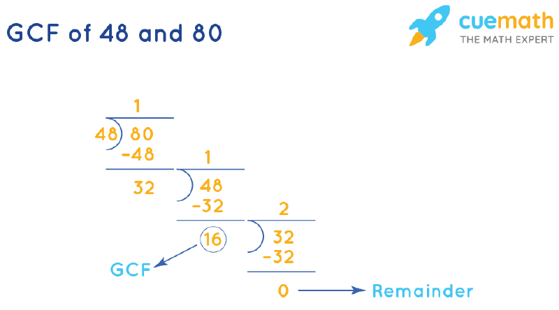 GCF of 48 and 80 by Long Division