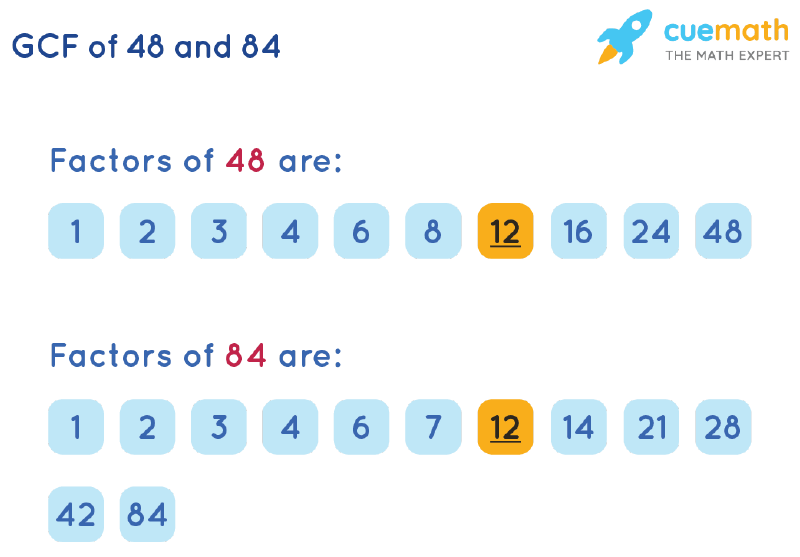 GCF of 48 and 84 by Listing Common Factors