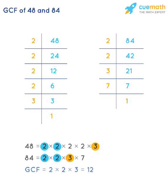 GCF of 48 and 84 by Prime Factorization