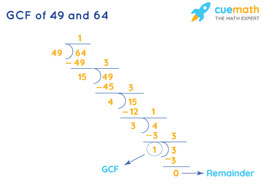 GCF of 49 and 64 by Long Division
