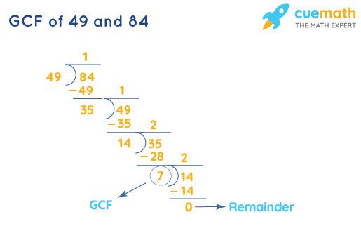 GCF of 49 and 84 by Long Division