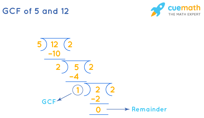GCF of 5 and 12 by Long Division