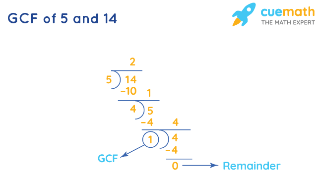 GCF of 5 and 14 by Long Division