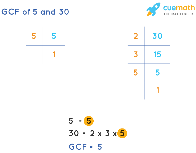 GCF of 5 and 30 by Prime Factorization