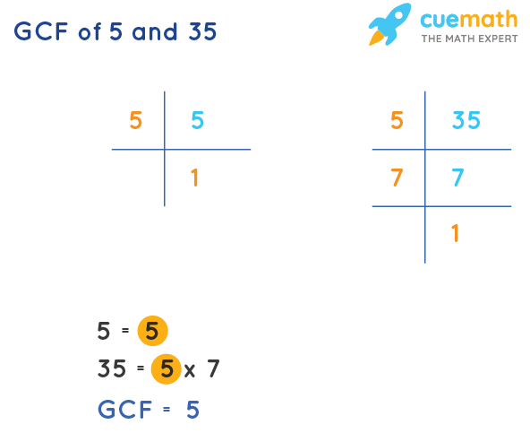 GCF of 5 and 35 by Prime Factorization