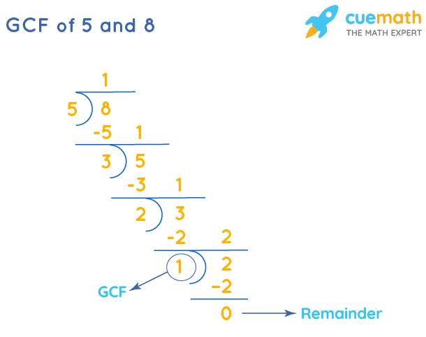 GCF of 5 and 8 by Long Division