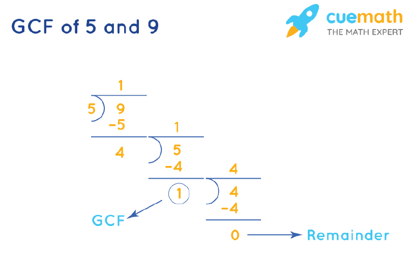 GCF of 5 and 9 by Long Division