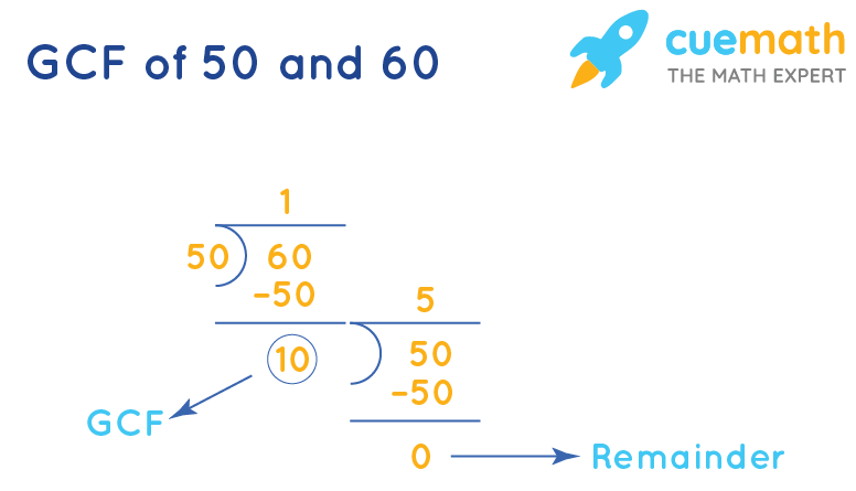 GCF of 50 and 60 by Long Division
