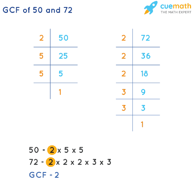 GCF of 50 and 72 by Prime Factorization