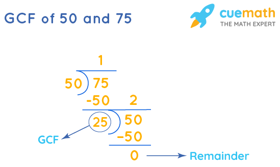 GCF of 50 and 75 by Long Division