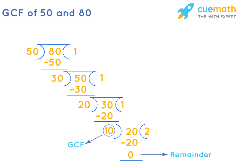 GCF of 50 and 80 by Long Division