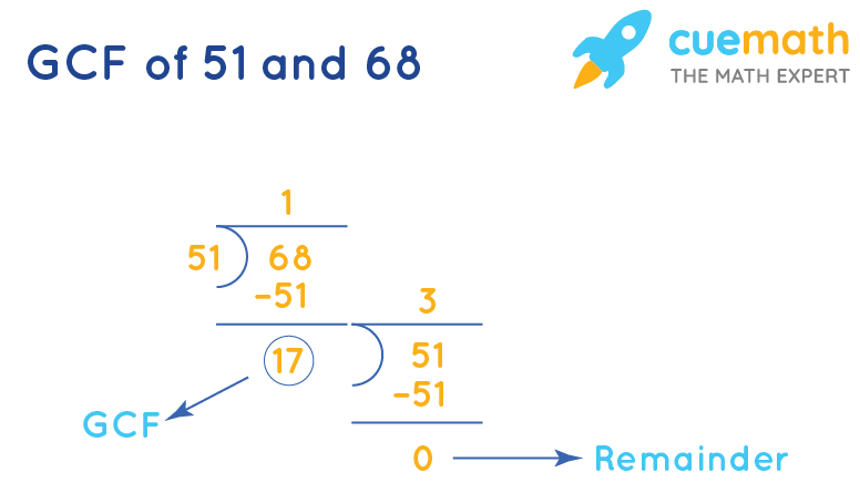 GCF of 51 and 68 by Long Division
