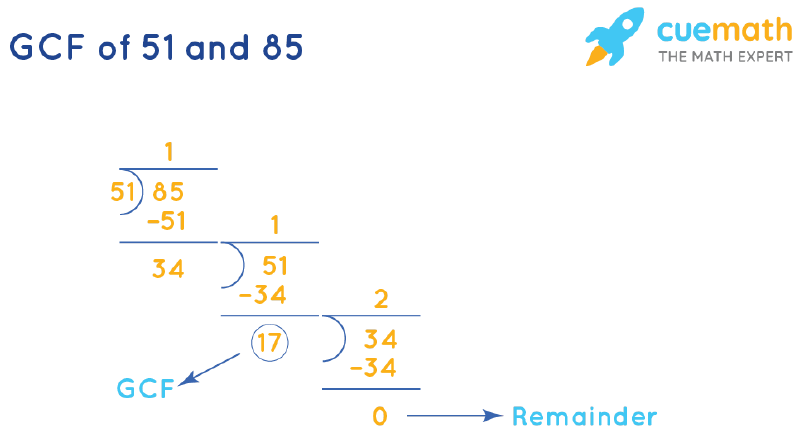 GCF of 51 and 85 by Long Division