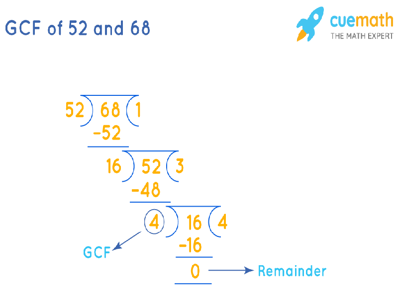 GCF of 52 and 68 by Long Division