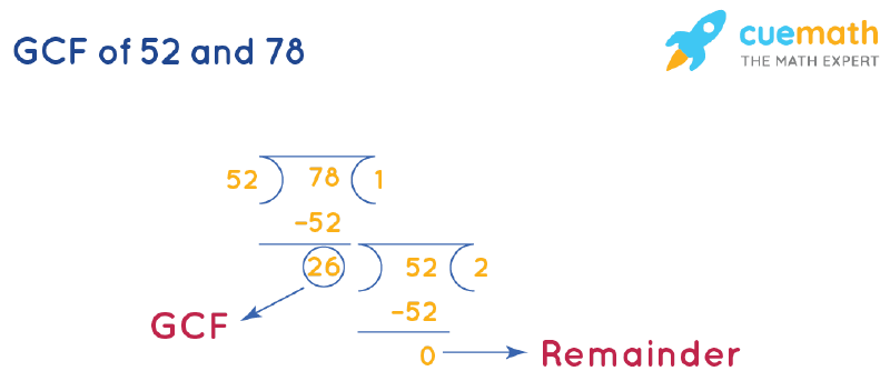GCF of 52 and 78 by Long Division