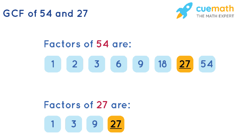 GCF of 54 and 27 by Listing Common Factors