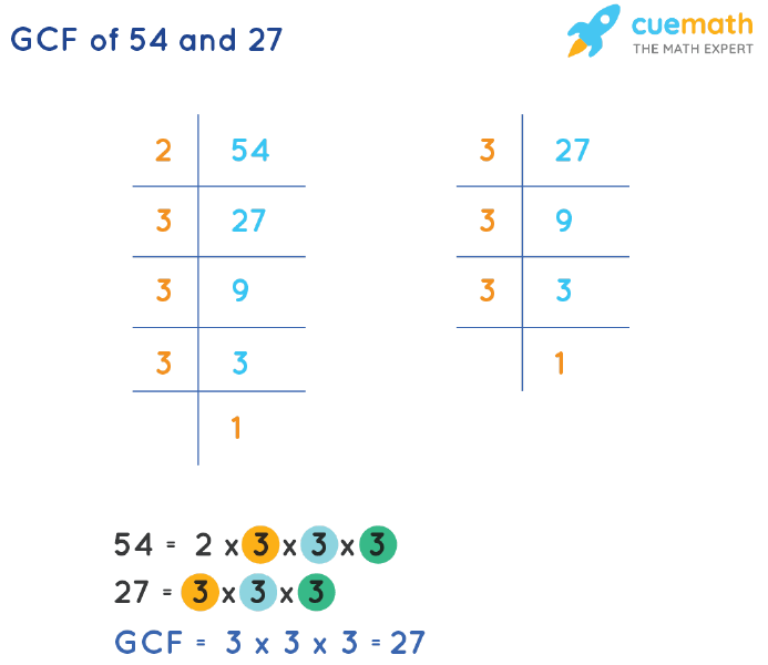 GCF of 54 and 27 by Prime Factorization