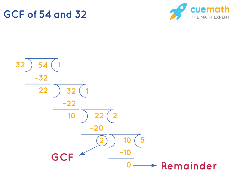 GCF of 54 and 32 by Long Division