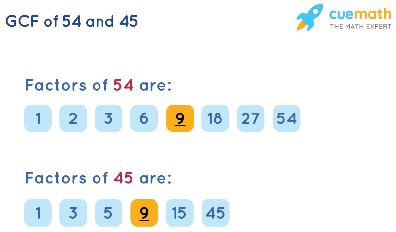 GCF of 54 and 45 by Listing Common Factors