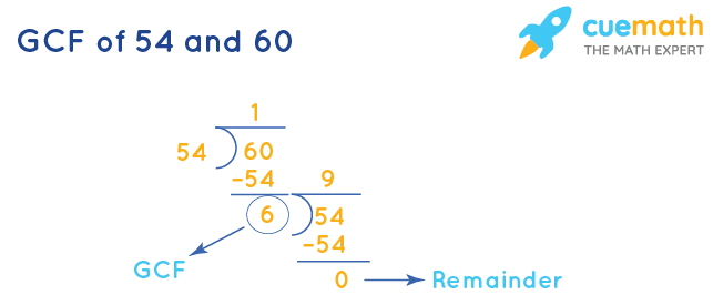 GCF of 54 and 60 by Long Division