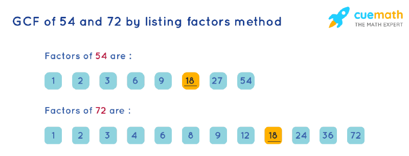 GCF of 54 and 72 by Listing Common Factors