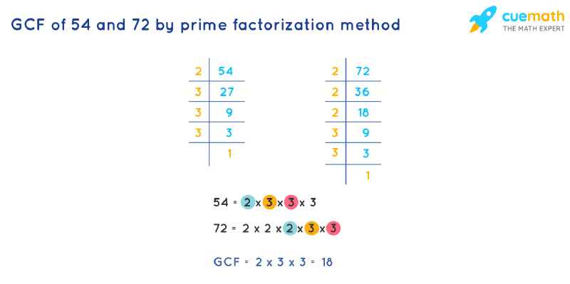 GCF of 54 and 72 by Prime Factorization