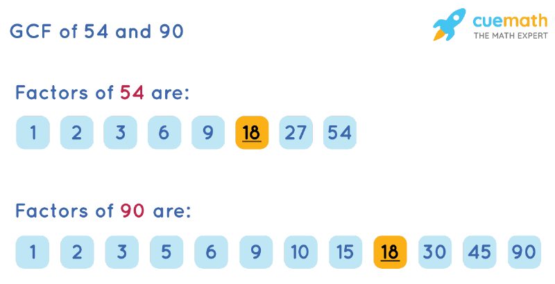 GCF of 54 and 90 by Listing Common Factors