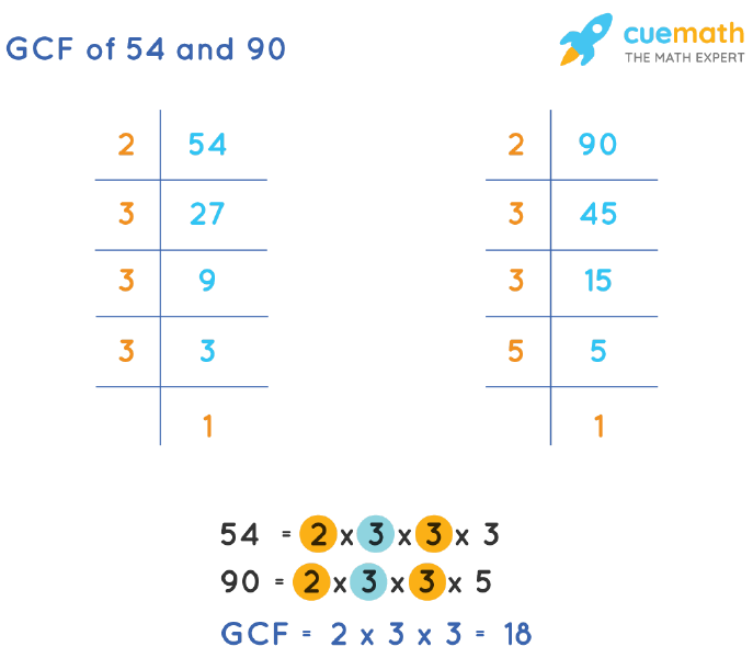 GCF of 54 and 90 by Prime Factorization