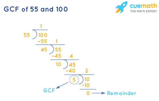 GCF of 55 and 100 by Long Division