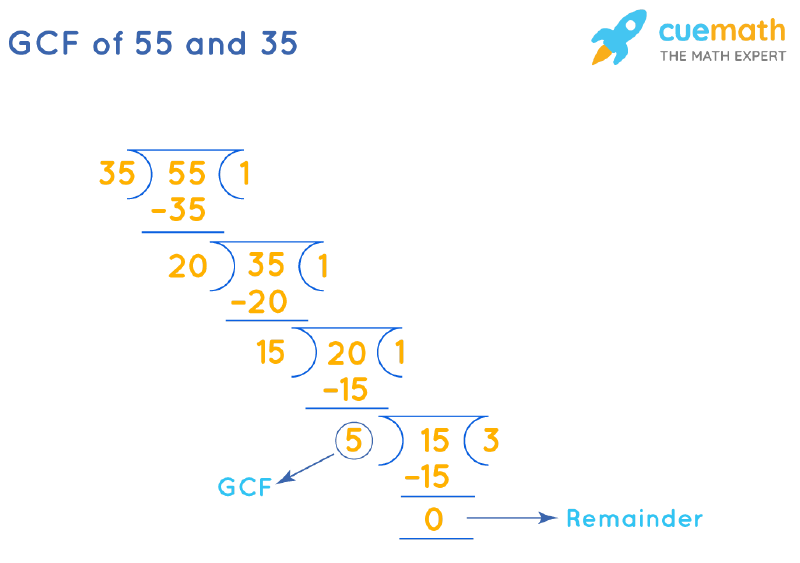 GCF of 55 and 35 by Long Division