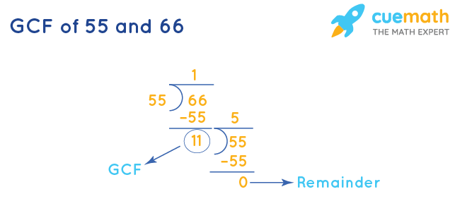 GCF of 55 and 66 by Long Division