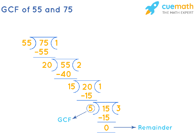 GCF of 55 and 75 by Long Division
