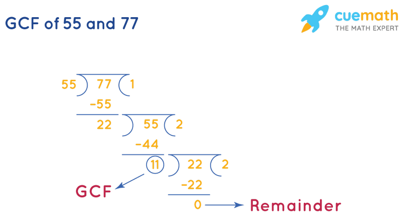 GCF of 55 and 77 by Long Division