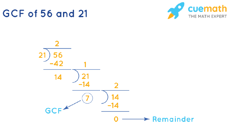 GCF of 56 and 21 by Long Division